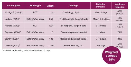 Bactiguard Infection Protection SIRE Medical Costa Rica Estudios